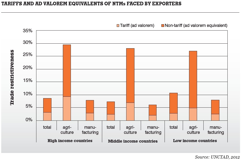 Non-tariff measures: A key issue in evolving trade policy